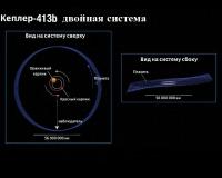 Астрономы нашли планету —