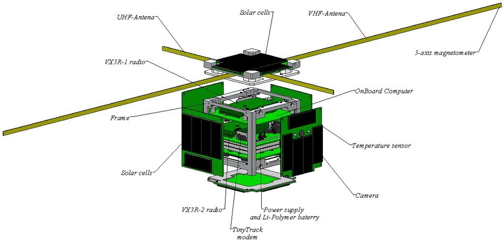 CubeSat - схема