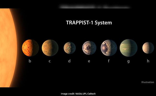 Потенциально обитаемые планеты идентифицированы в системе TRAPPIST-1