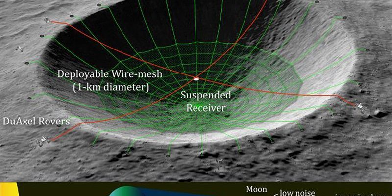 НАСА раскрывает сумасшедший проект по превращению лунного кратера в радиотелескоп