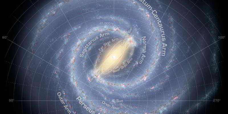 Быстро вращающиеся звезды в центре Млечного Пути могли мигрировать с окраин галактики