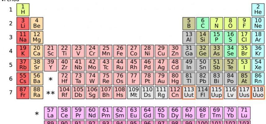 Ученые предлагают совершенно новую таблицу Менделеева