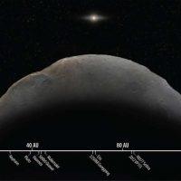 Астрономы обнаружили объект, делающий оборот вокруг Солнца за 1000 лет.
